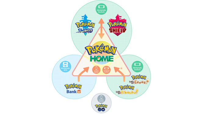 pokemon-home-infographic