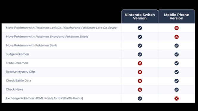 pokemon-home-mobile-vs-nintendo-switch-features